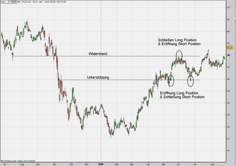cfd swing trading