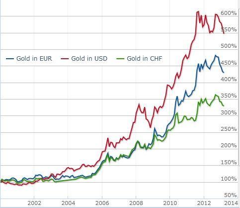 Gold Währungsrisiko