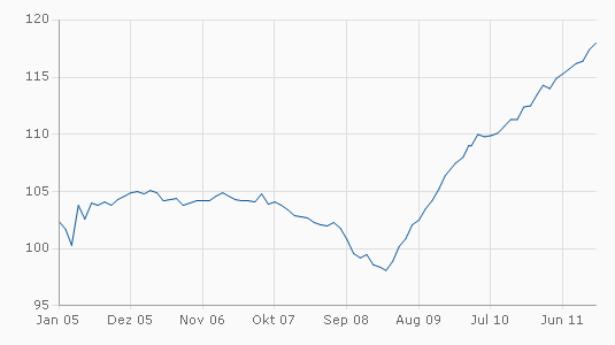 Index US-Frühindikatoren Berechnung bis November 2011