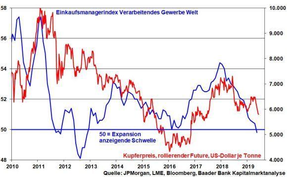 Geldpolitik: Zinserhöhung nicht vor Mitte 2020
