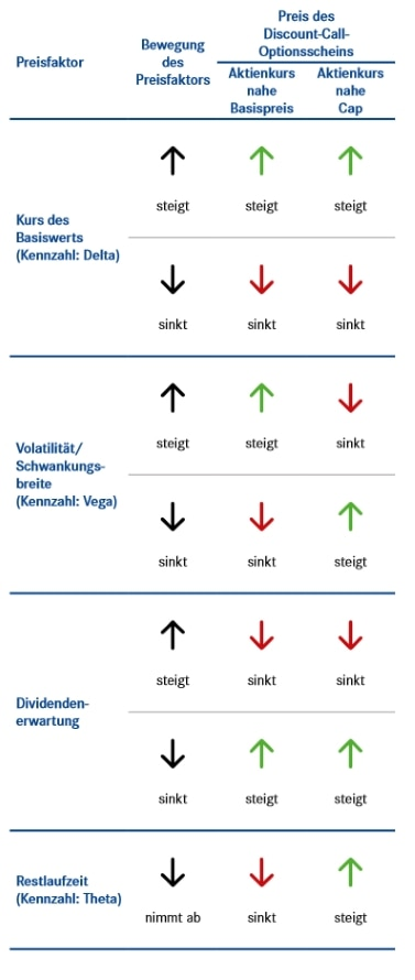 Preisfaktoren beim Discount-Call-Optionsschein