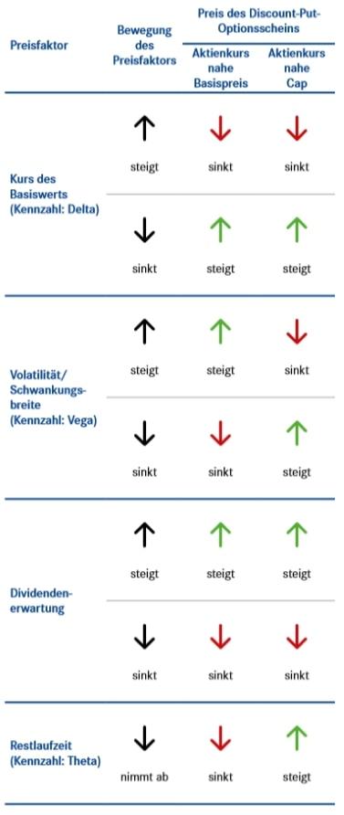 Preisfaktoren beim Discount-Put-Optionsschein