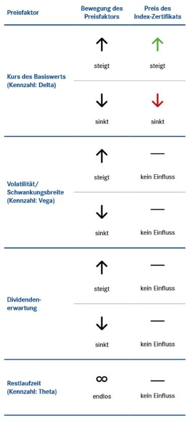 Preisfaktoren beim Index-Zertifikat