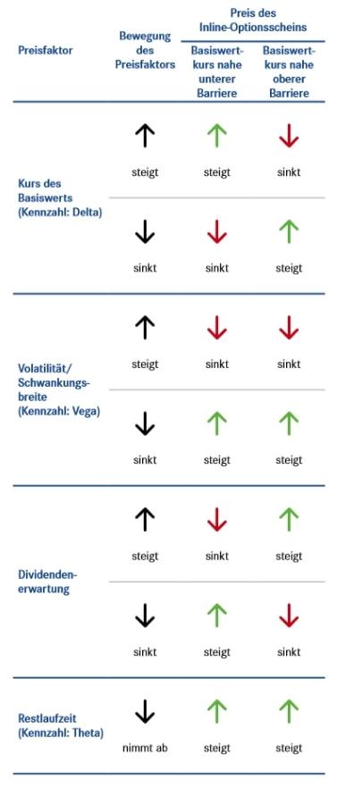 Preisfaktoren bei Inline-Optionsscheinen