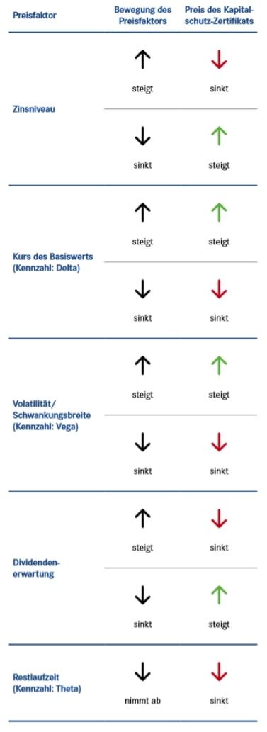 Preisfaktoren bei Kapitalschutz-Zertifikaten