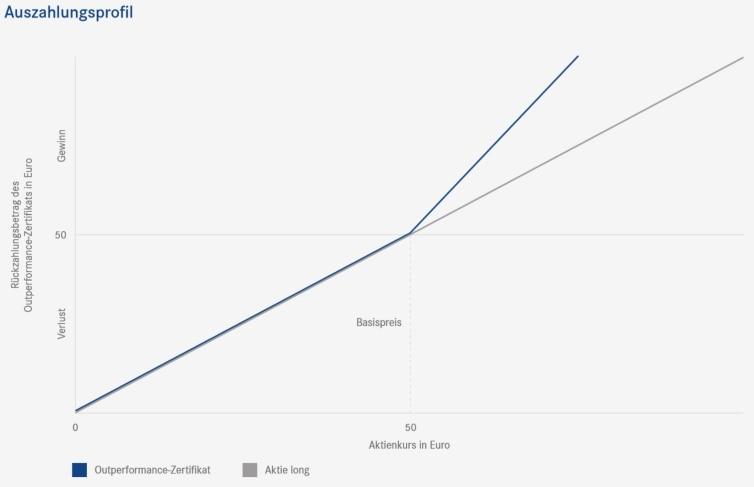 Auszahlungsprofil von Outperformance-Zertifikaten