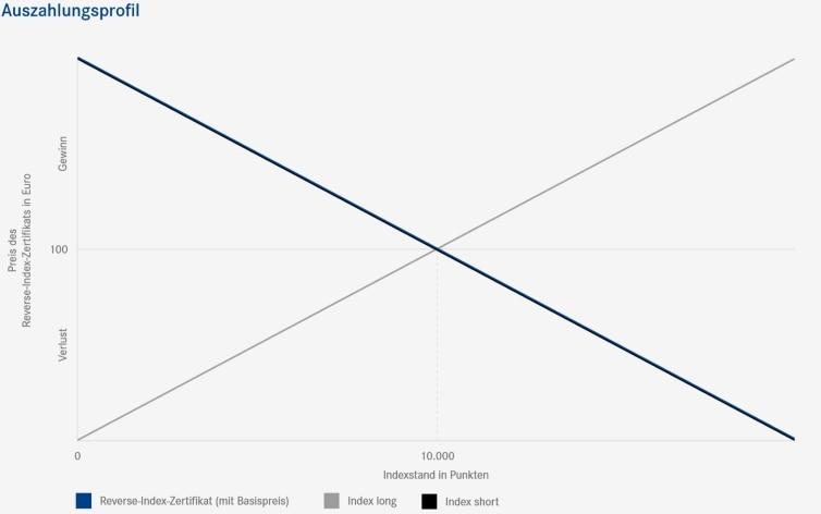 Auszahlungsprofil bei Reverse-Index-Zertifikaten