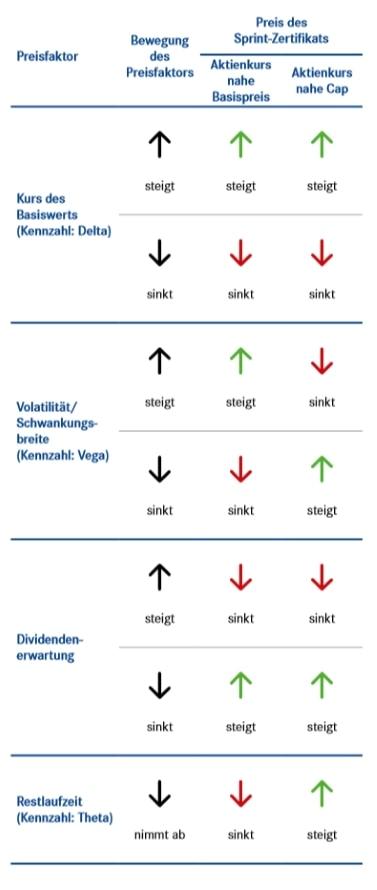 Preisfaktoren beim Sprint-Zertifikat