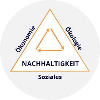 Nachhaltigkeitsdreieck - Dreieck der Nachhaltigkeit