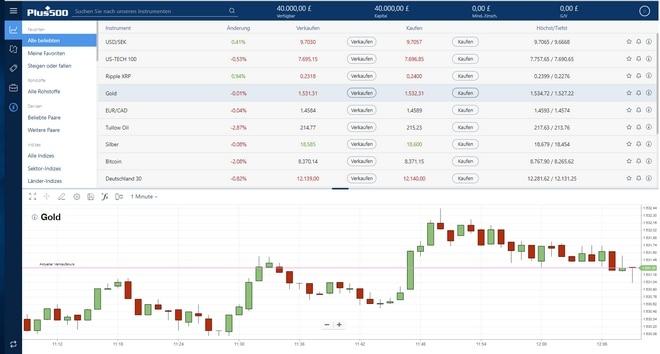 tradingview bitcoin analysis unabhängige plus 500 erfahrungen und tests seriöser broker?