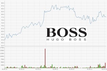 Hugo Boss Aktienkurs