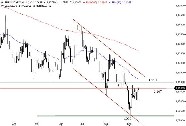 UBS KeyInvest Daily Markets: EUR/USD - Marke von 1,10 USD im Fokus