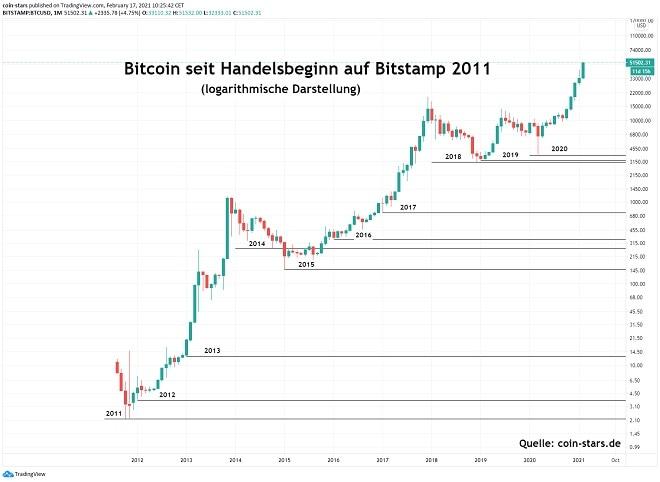 monero kaufen bitcoin handelstag und bitcoin