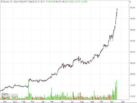 kryptowährungen charts