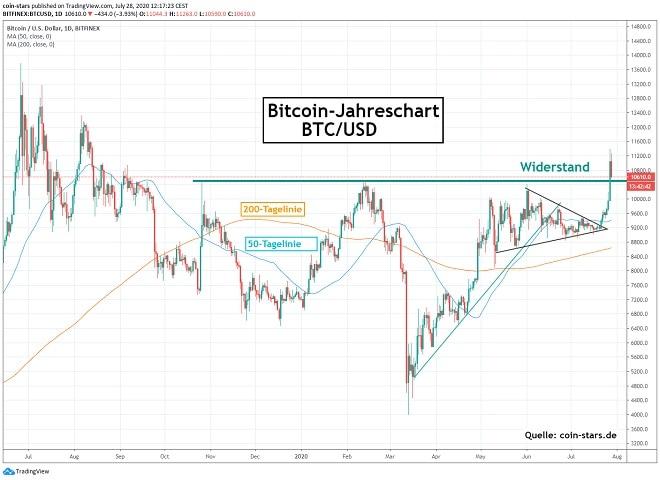 Bitcoin investition apr