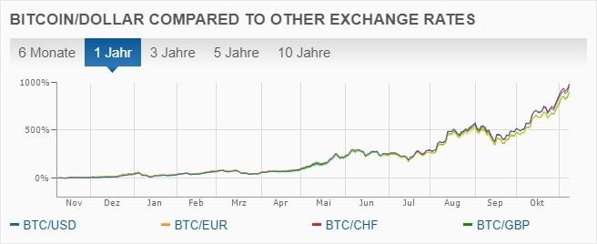 Wie sie mit ihren cascius-bitcoins handeln