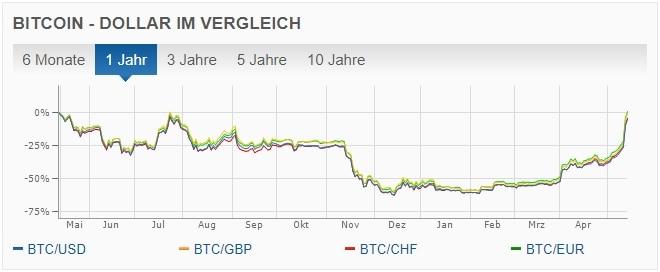 Bitcoin Kurs Euro Rechner