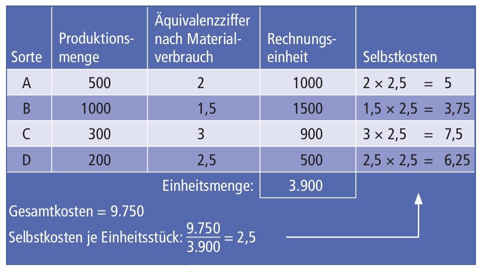 quivalenzziffernrechnung - Kostentragerrechnung Beispiel