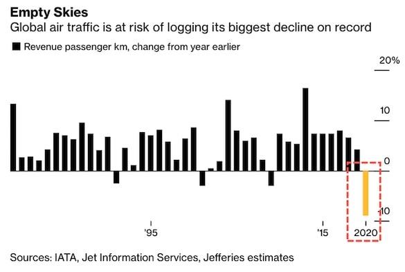 Большинство авиакомпаний мира станут банкротами к маю