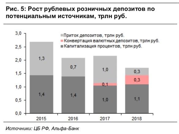 Вирус статистики проник в  ЦБ: Реальный приток рублевых вкладов в банки оказался в 6 раз ниже официального