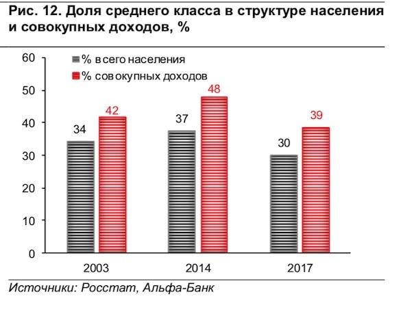 Специалисты поведали опадении доходов среднего класса в РФ