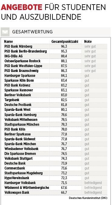 Ausgezeichnet Bank Setzt Ziel Fort Galerie - Beispiel Anschreiben ...