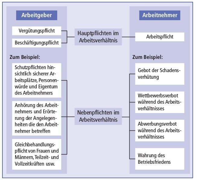 Definition Arbeitsvertrag Businessonde Vinpearl Baidaiinfo