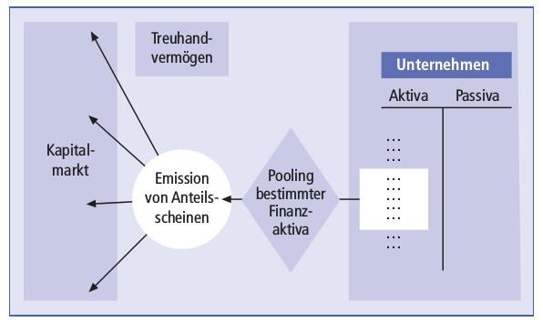 Asset Backed Securities (ABS) Schaubild