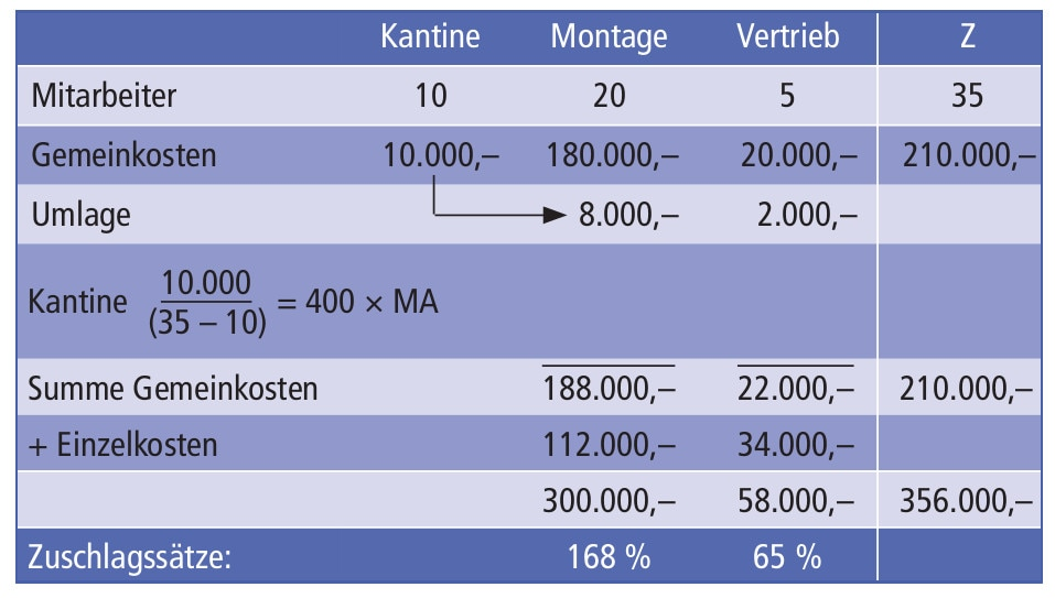 beispiel betriebsabrechnungsbogen - Kostentragerrechnung Beispiel