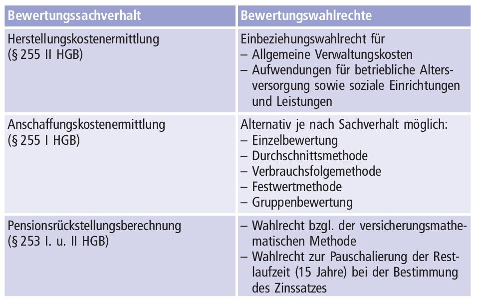 Abbildung B-7: Wesentliche Bewertungswahlrechte nach HGB