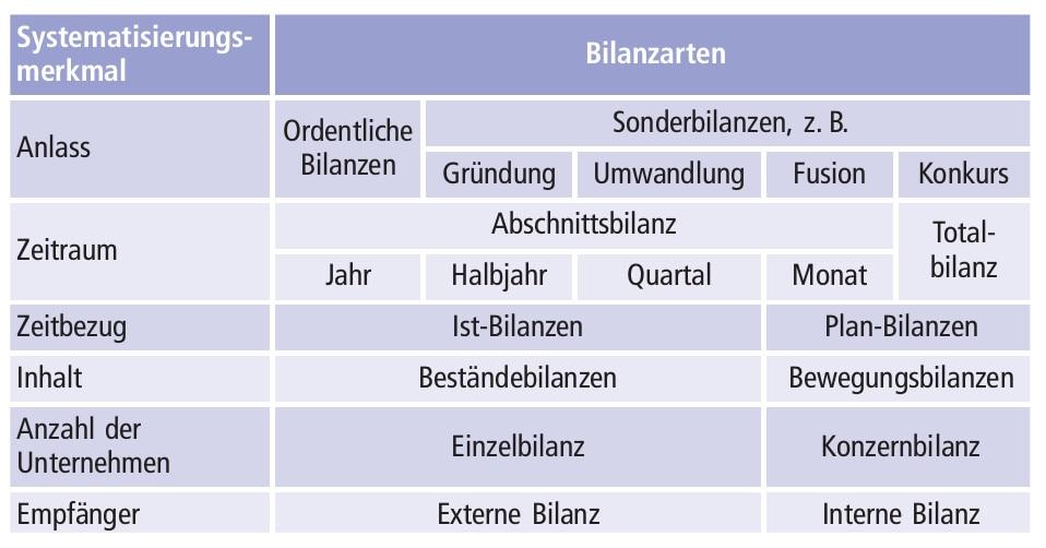 Abbildung B-10: Bilanzarten nach Systematisierungsmerkmalen kategorisiert