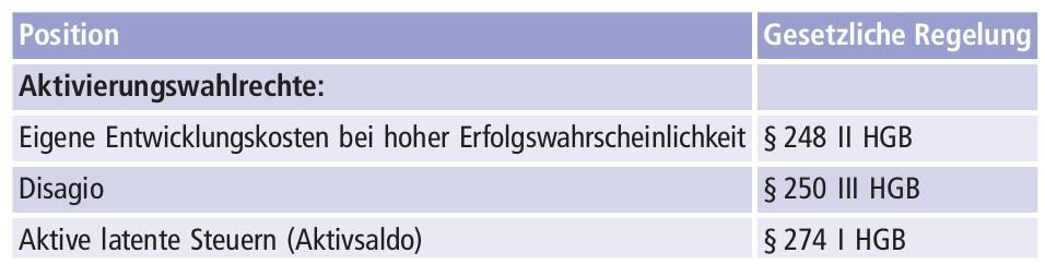 Abbildung B-11 zeigt wesentliche im HGB explizit genannte Bilanzierungswahlrechte