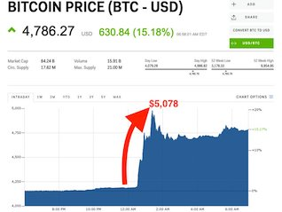 : Bitcoin rockets above $5,000