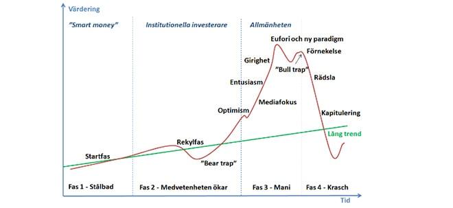 värdering aktier