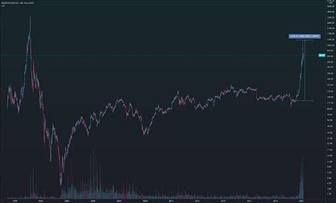 Schnelle gewinne mit scalping alles zu der trading strategie
