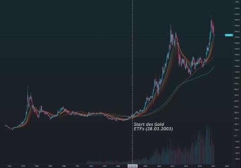 Kannst du Bitcoin durch Fidelity Investments kaufen?
