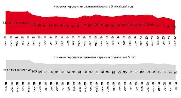 «Россияне стоят перед вакуумом»: уверенность в завтрашнем дне рухнула до минимума более чем за 10 лет