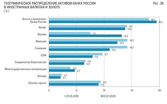 Географическое распределение активов ЦБ РФ
