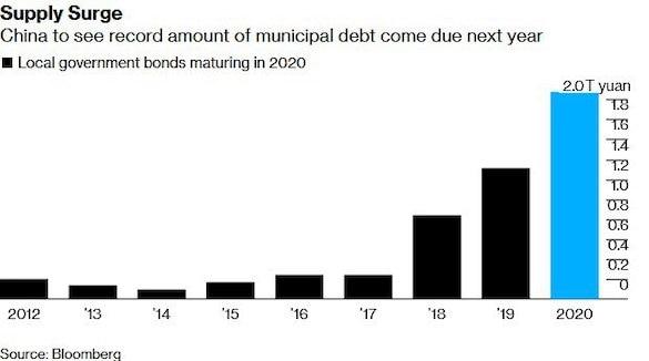 муниципальный долг Китая