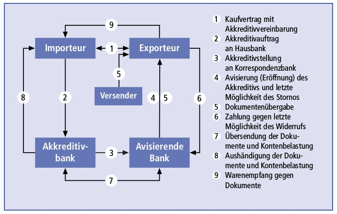 Abbildung D-6: Der Ablauf eines Dokumentenakkreditivs