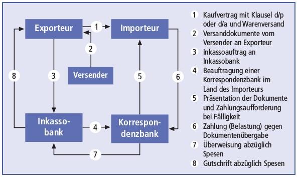 Grundmodell des Dokumenteninkassos