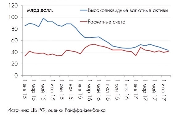 У банков закончилась валюта для поддержки рубля