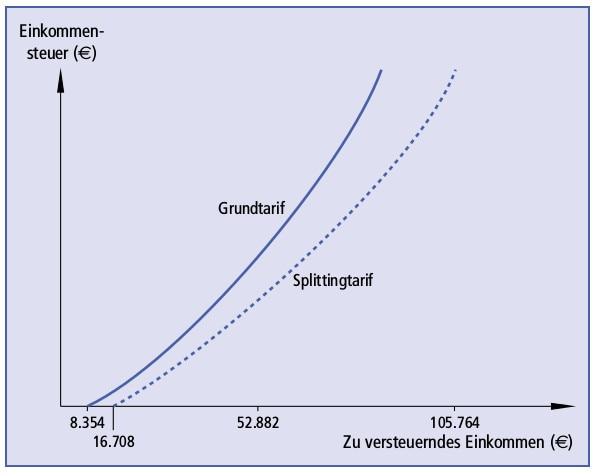 Abbildung E-2: Verlauf der Einkommensteuertariffunktion