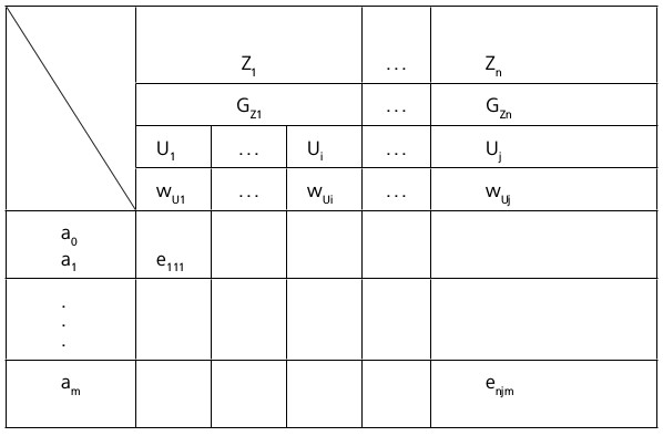 Abbildung E-3: Grundmodell einer Entscheidungsmatrix