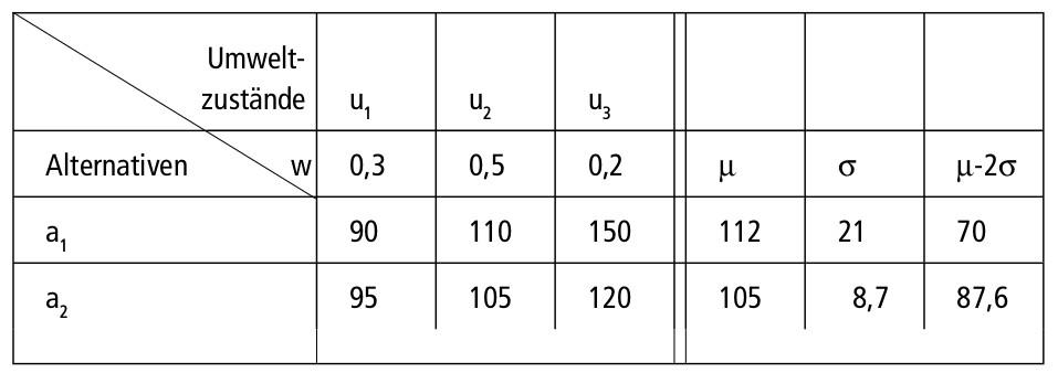 Abbildung E-4: Beispielrechnung für eine Entscheidung bei Risiko