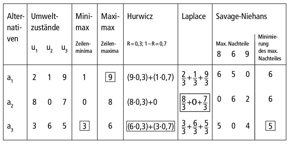 Abbildung E-5: Beispielrechnungen für eine Entscheidung bei Ungewissheit