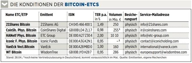 bitcoin auf schwab kaufen und handeln wie viel minimum in bitcoin investieren