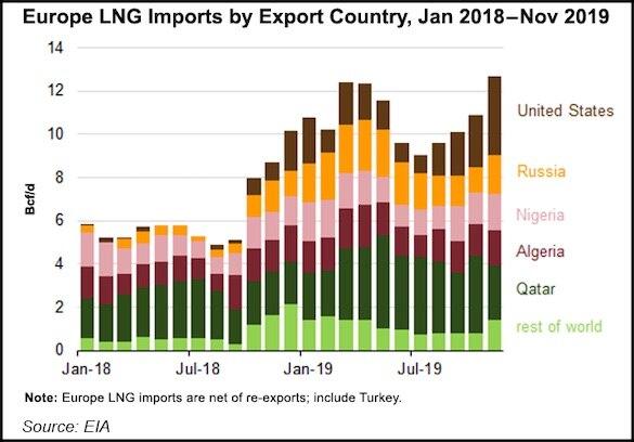 https://images.finanzen.net/mediacenter/unsortiert/europe-lng-imports-by-export-country-20191224.jpg