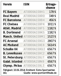 Real Madrid Finanzen