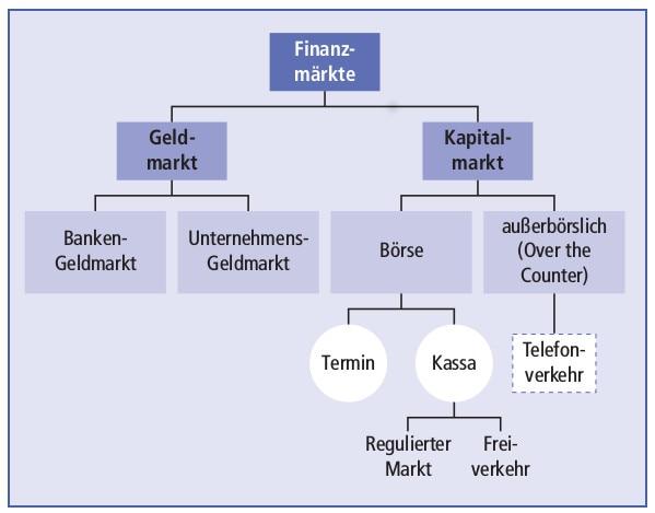 Finanzmarkt Abbildung